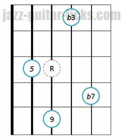 Drop 2 minor 9th guitar chords 7