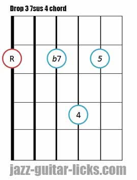 Drop 3 7sus 4 guitar chord shape