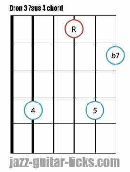 Drop 3 7sus 4 guitar chord