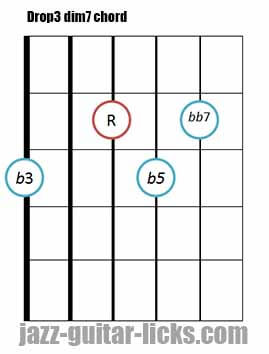 Drop 3 diminished 7 guitar chord