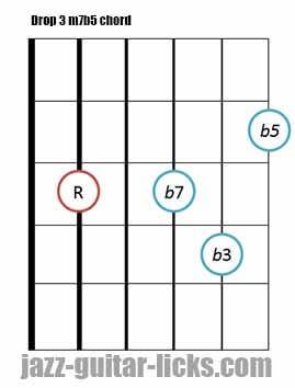 Drop 3 m7b5 guitar chord 2