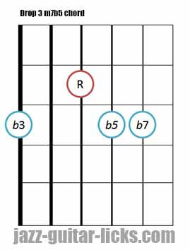 Drop 3 m7b5 guitar chord 3