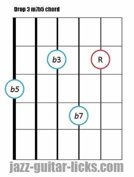 Drop 3 m7b5 guitar chord 4