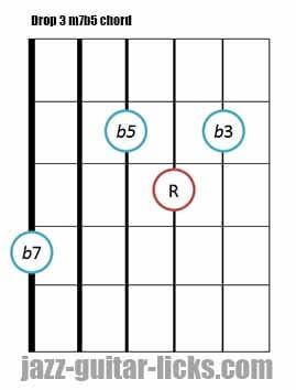 Drop 3 m7b5 guitar chord 5