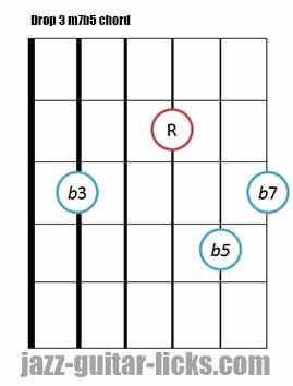 Drop 3 m7b5 guitar chord 6