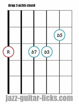 Drop 3 m7b5 guitar chord 7