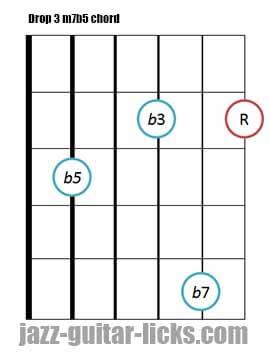 Drop 3 m7b5 guitar chord 8