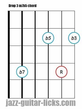 Drop 3 m7b5 guitar chord