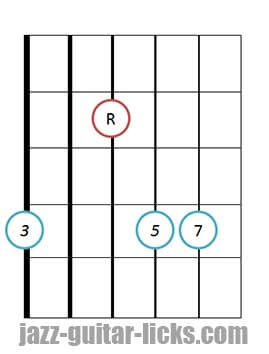 Drop 3 major 7 guitar chord 2 1