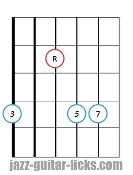 Drop 3 major 7 guitar chord 2 1
