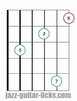 Drop 3 major 7 guitar chord 4 1