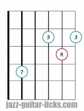 Drop 3 major 7 guitar chord 5 1