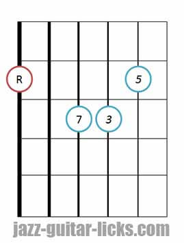 Drop 3 major 7 guitar chord 6 1