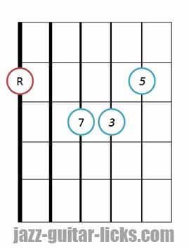Drop 3 major 7 guitar chord 6 1
