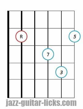 Drop 3 major 7 guitar chord 8