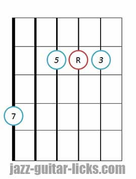 Drop 3 major 7 guitar chord