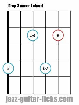 Drop 3 minor 7 guitar chord 2