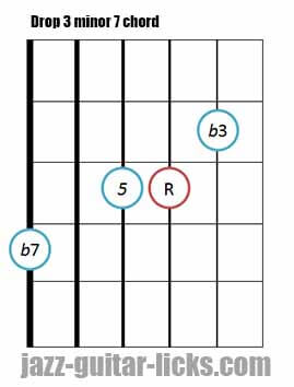 Drop 3 minor 7 guitar chord 3