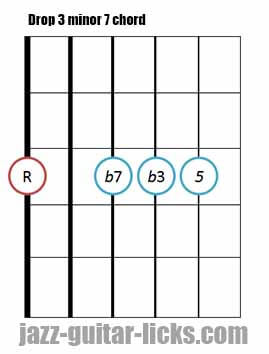 Drop 3 minor 7 guitar chord