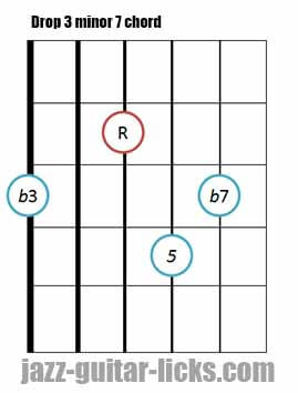 Drop 3 minor 7 guitar chord 7