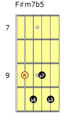 F m7b5 guitar chord