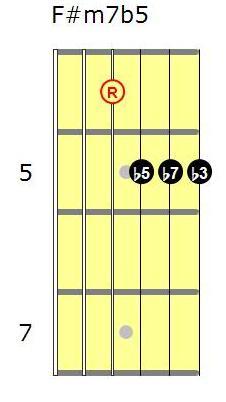 F#m7b5 guitar chord