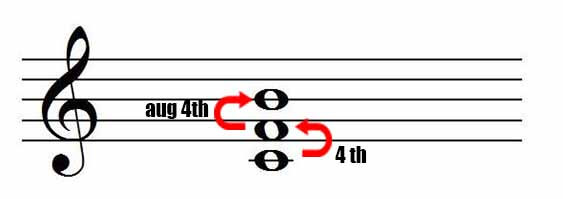 Fourth chord 4th and  augmented 4th