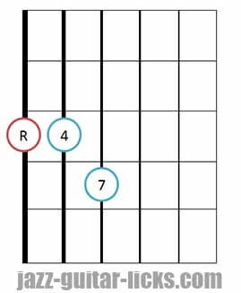 Fourths chord guitar diagram