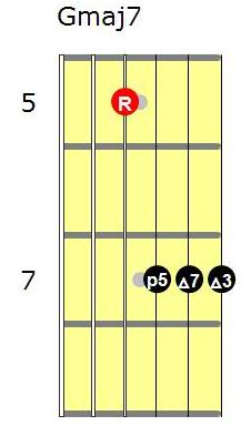 Gmaj7 guitar chord