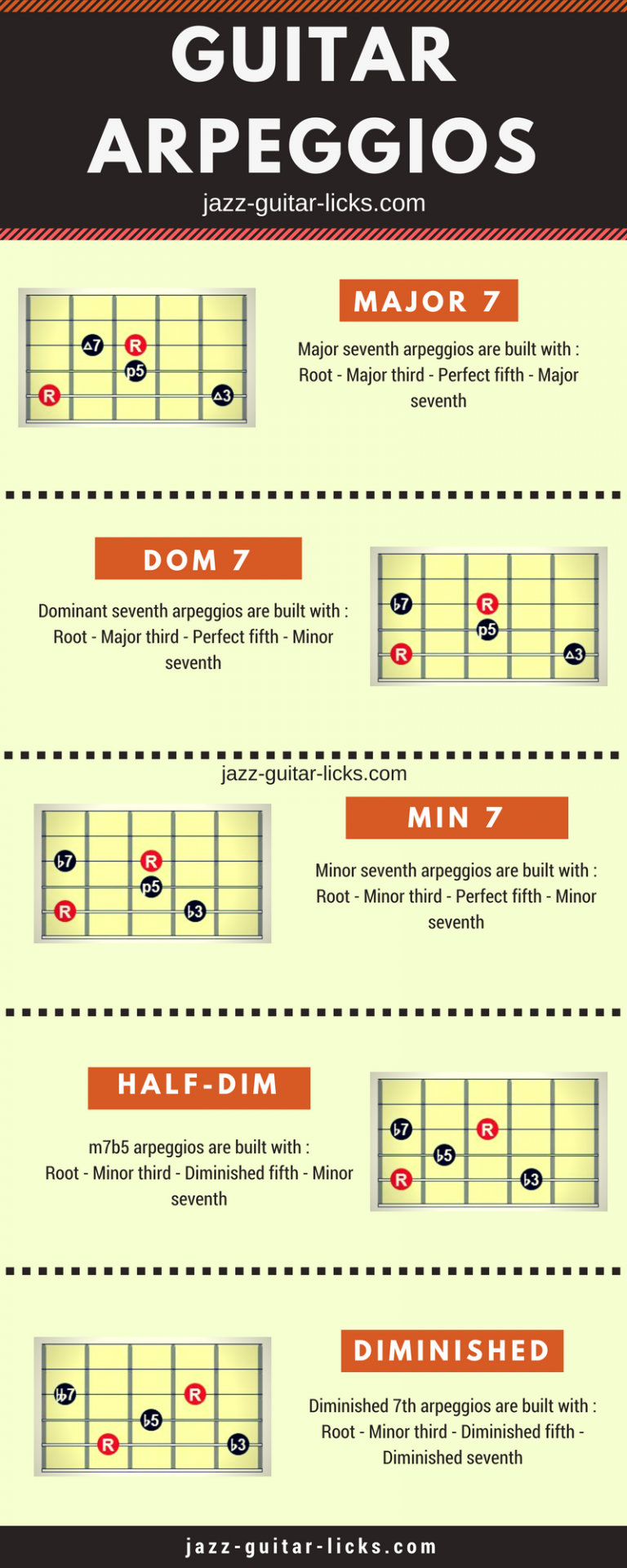 Guitar arpeggio diagrams infographic
