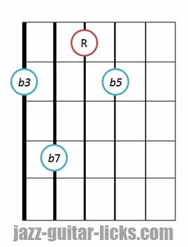 Half diminished guitar chord diagram 6 drop 2 (2)