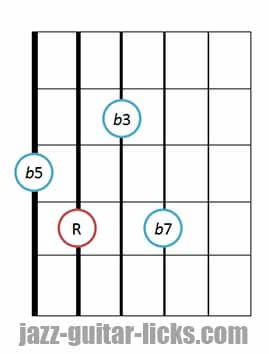 Half diminished guitar chord diagram 6 drop 2 (3)