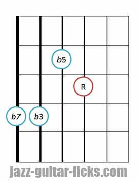 Half diminished guitar chord diagram 6 drop 2 (4)
