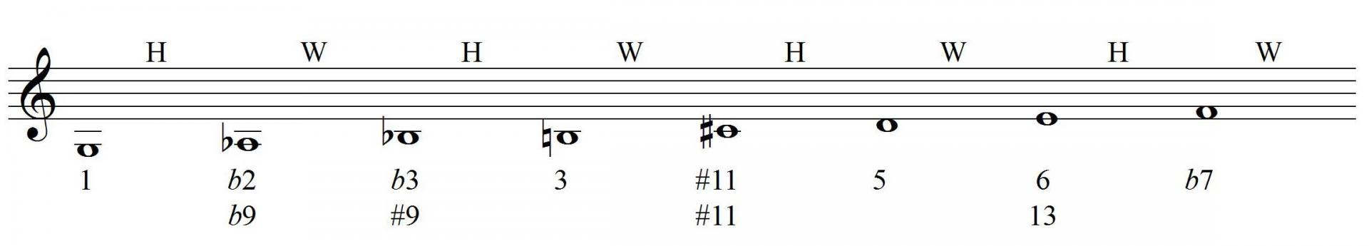 Half-whole diminished scale formula