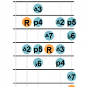 Harmonic major scale guitar diagram
