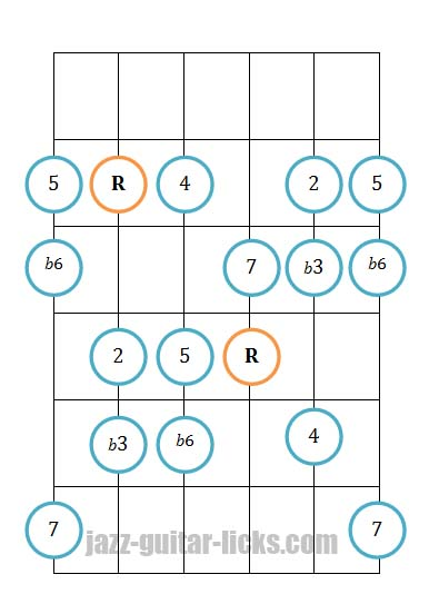 Harmonic minor scale guitar positions 2