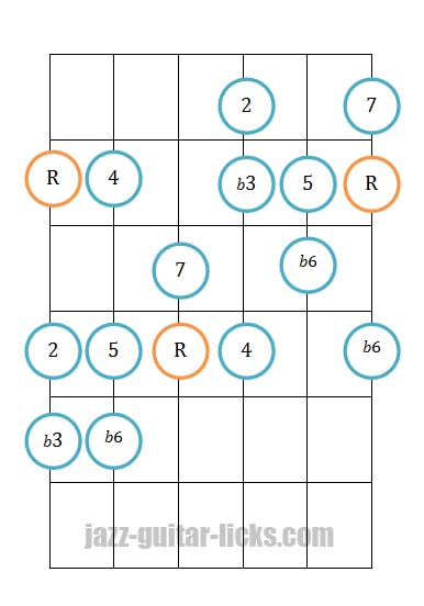Harmonic minor scale guitar positions
