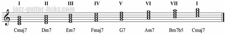 Harmonisation of the major scale four note chords 3