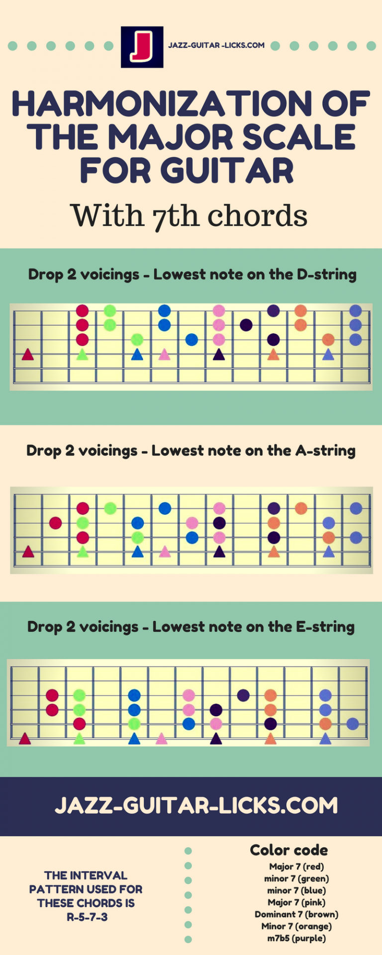 How To Harmonize The Major Scale With 7th Chords