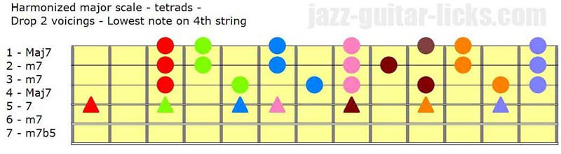 Harmonized major scale tetrads part 1