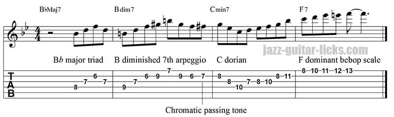 The Diminished Scales Jazz Guitar Lessons With Diagrams