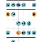 Ionian #5 mode guitar diagram 1