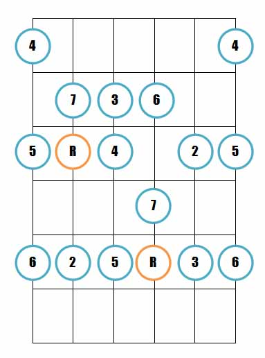 Ionian mode 6 guitar diagram