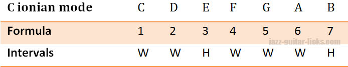 Ionian mode formula