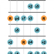 Locrian #2 mode guitar diagram 1
