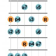 Locrian bb7 scale