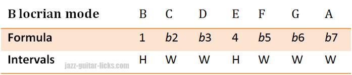 Locrian mode formula