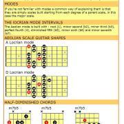 Locrian mode guitar cheat sheet