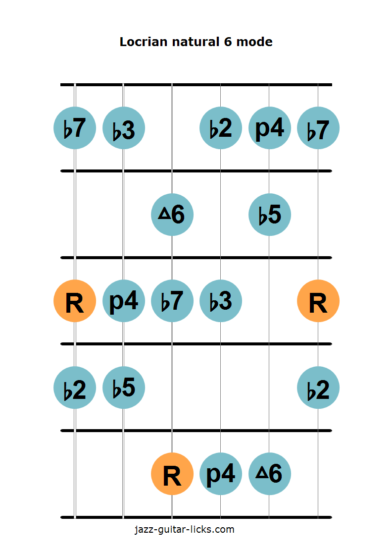 Locrian natural 6 guitar diagram 1