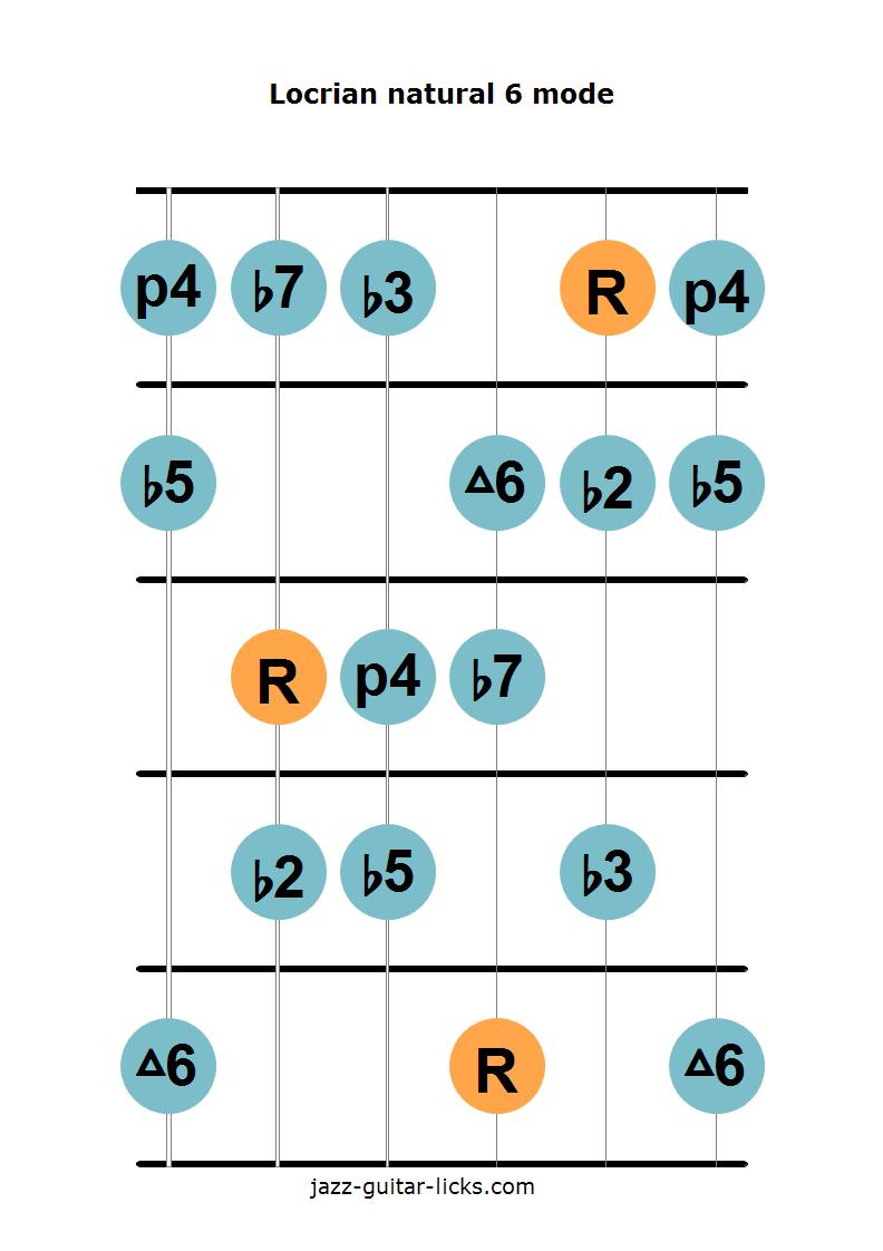 Locrian natural 6 guitar diagram 2